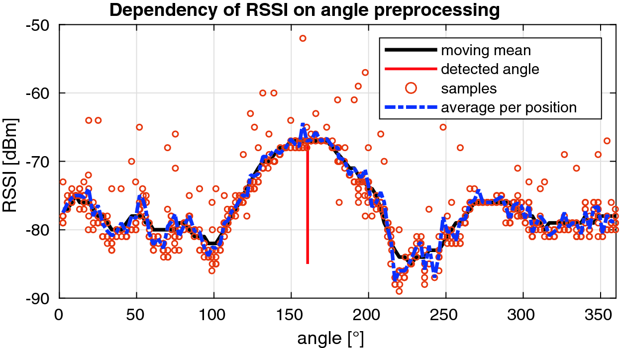 Real-Time Localization of Transmission Sources by a
