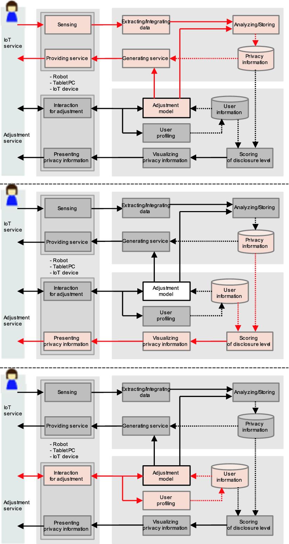 Design of Robot Service Functions for a Framework Establishing Human