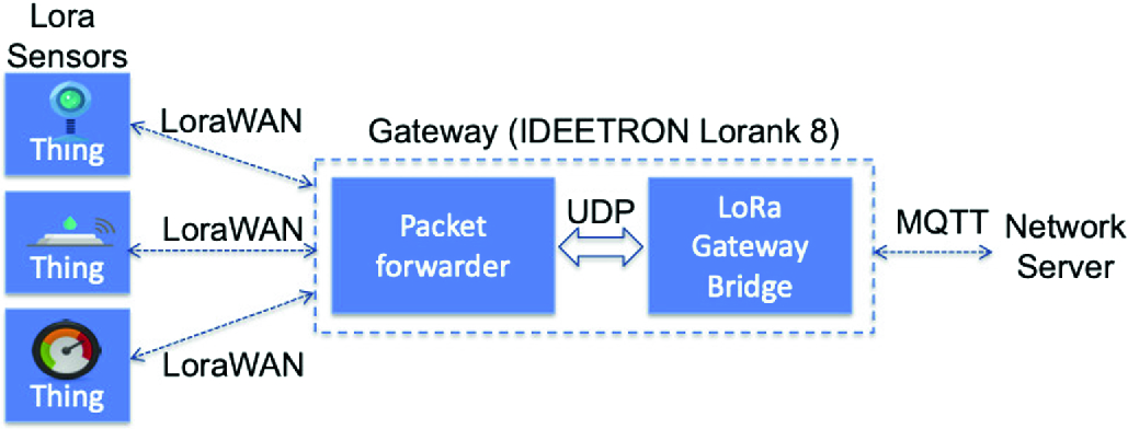 Service Oriented Architecture for Interconnecting LoRa Devices with