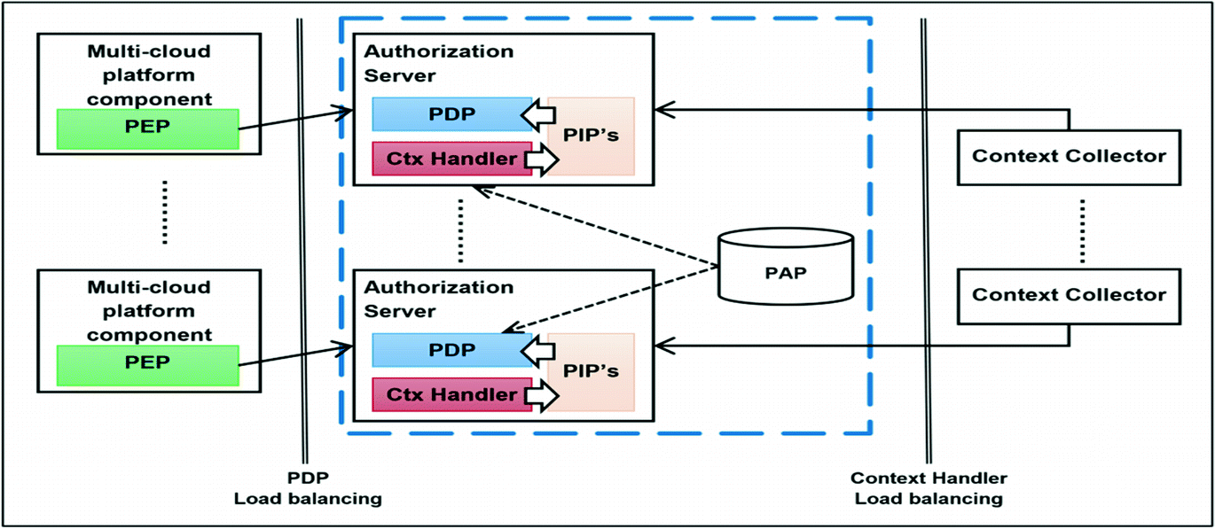 A Context-Aware Service for Authorizing Multi-cloud