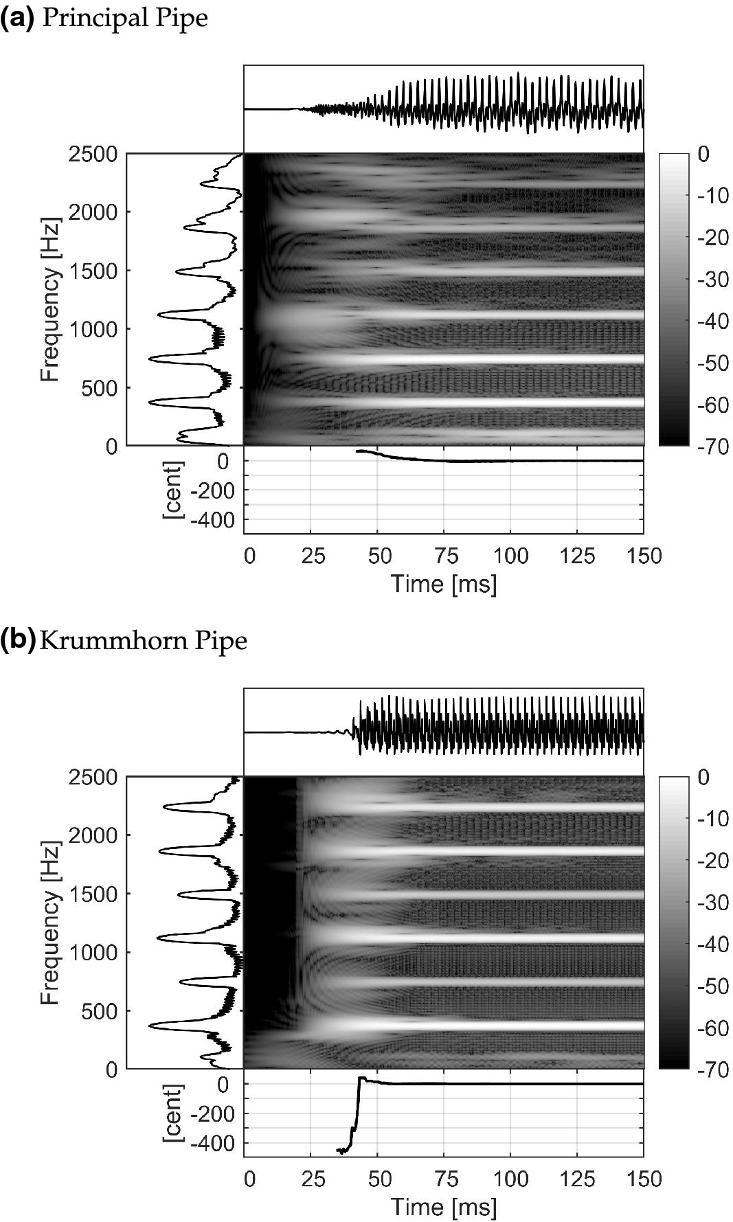 Acoustics of the Saxophone | SpringerLink
