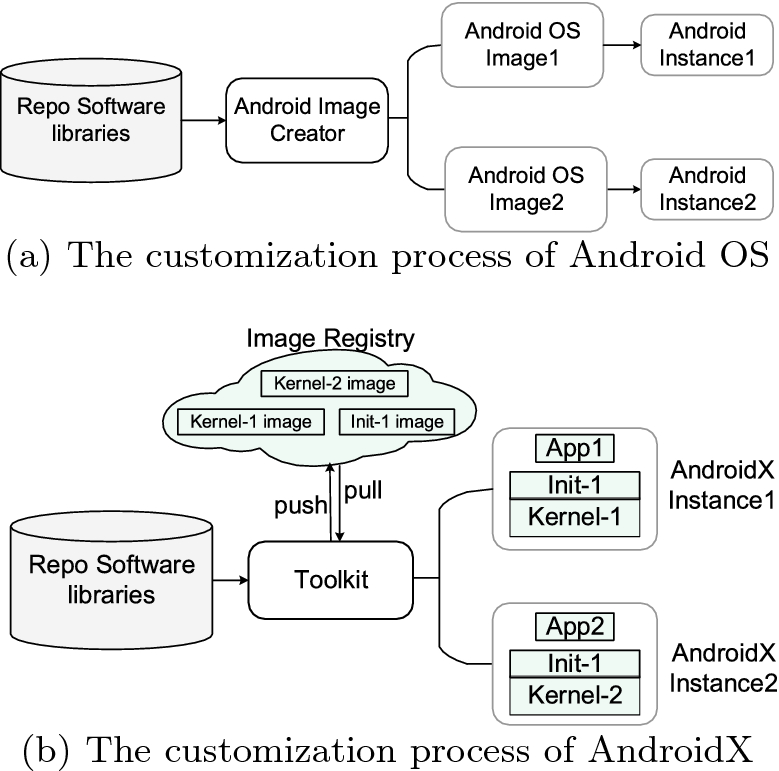 Container-Based Customization Approach for Mobile
