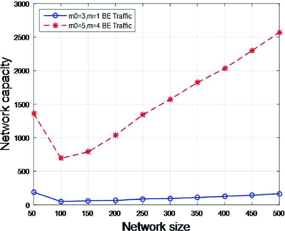Capacity Estimation of Time-Triggered Ethernet Network Based