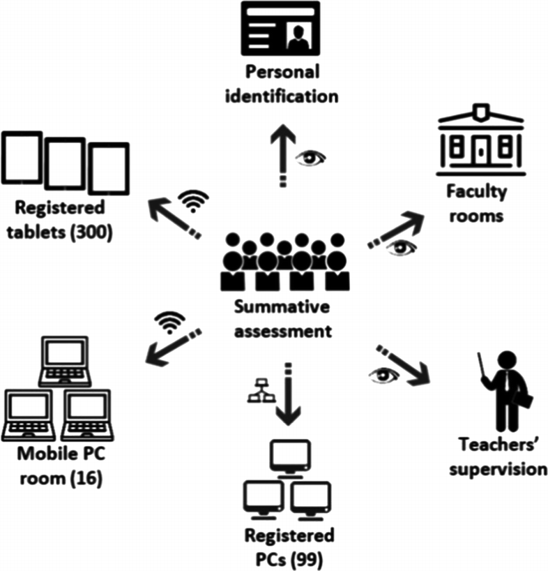 Increasing Credibility Of Teachers In E Assessment Management