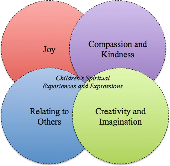 Exploring Connections Between Humor and Children's