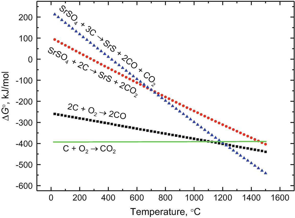 Strontium Extraction from the Geo-environment | SpringerLink