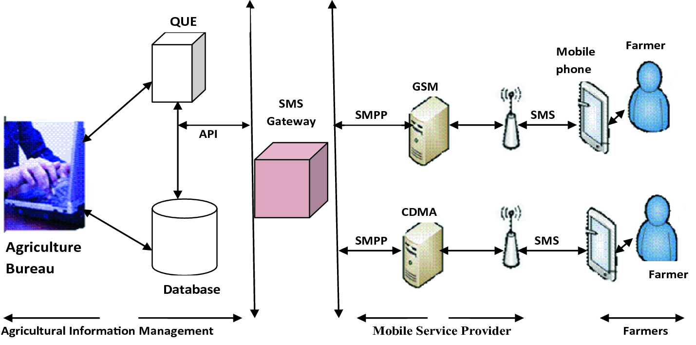 SMS Based Agricultural Information System for Rural Farmers