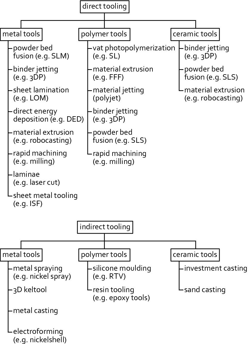 Fundamentals of Rapid Tooling | SpringerLink