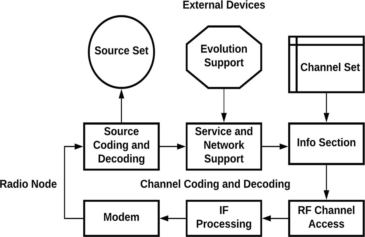 Software Radio Architecture: A Mathematical Perspective