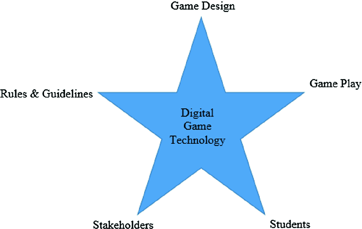 Get Gamified: Promoting Augmented Reality and Digital Game