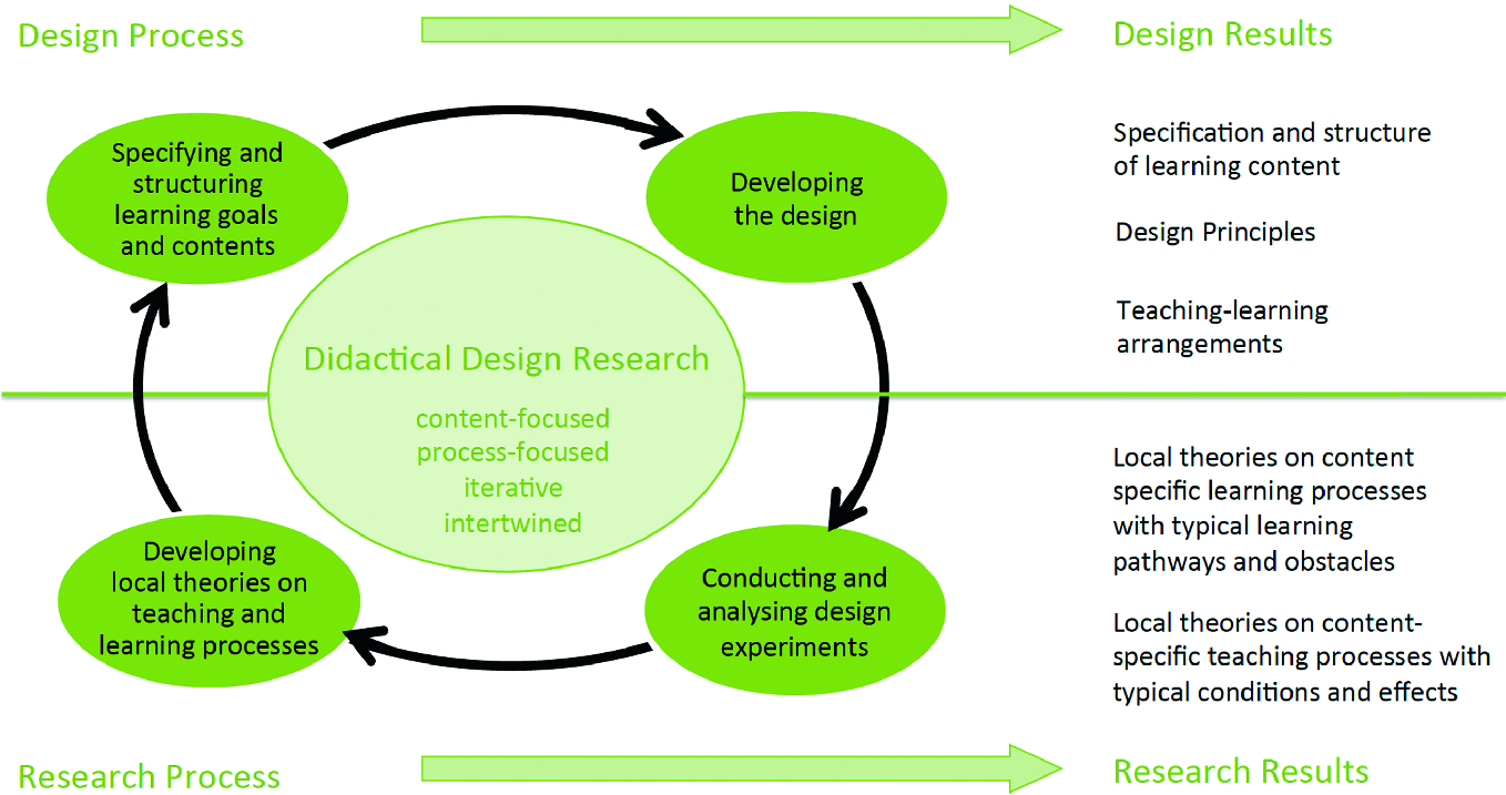 Topic Specific Design Research An Introduction Springerlink