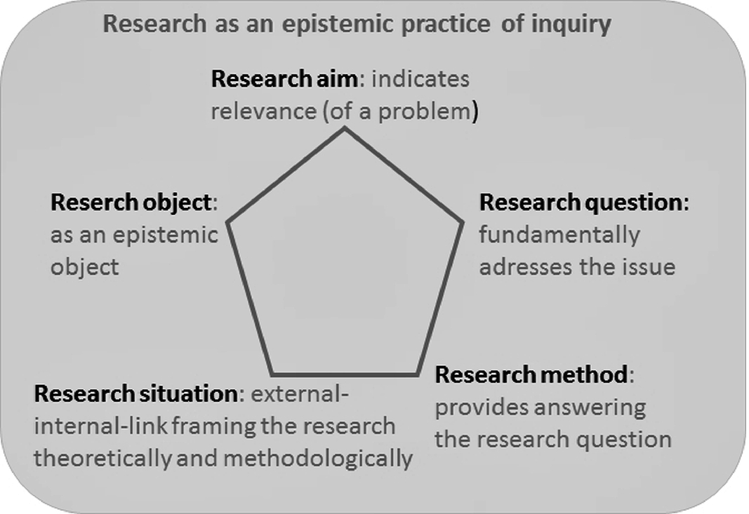 The Research Pentagon: A Diagram with Which to Think About
