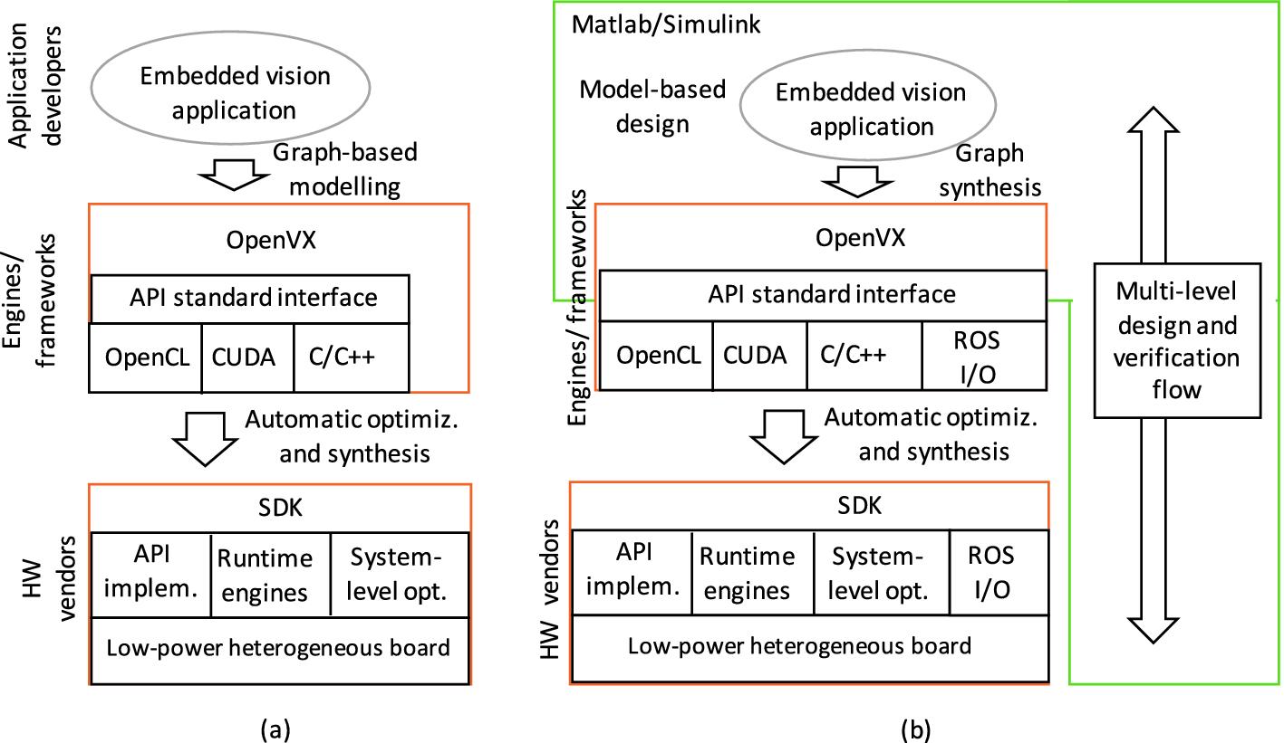 Integrating Simulink, OpenVX, and ROS for Model-Based Design