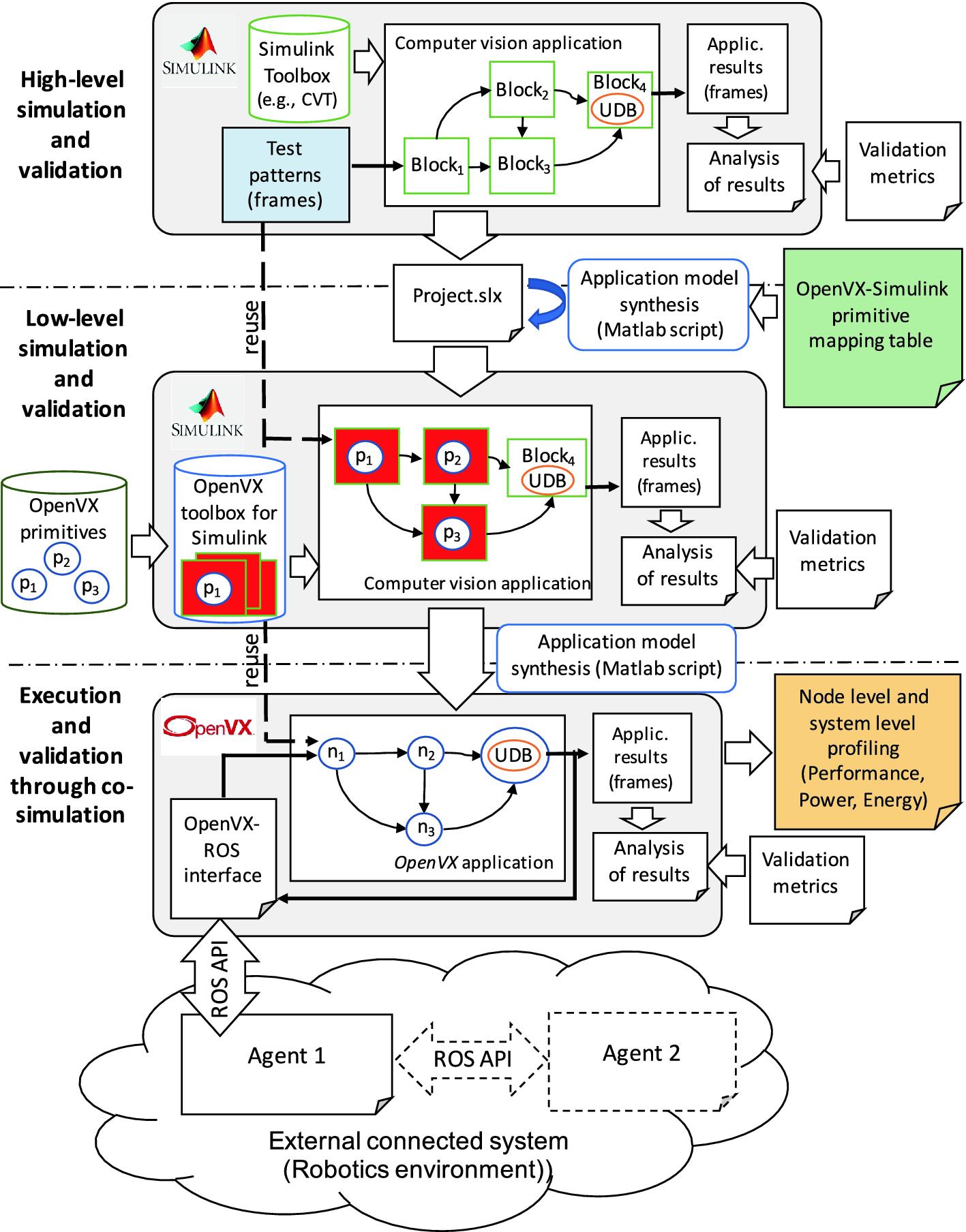 Integrating Simulink, OpenVX, and ROS for Model-Based Design of