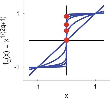 Solving Single Variable Equations | SpringerLink