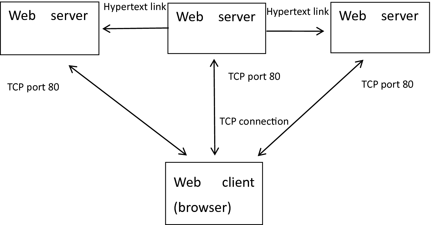 Research and Implementation of WEB Application Firewall