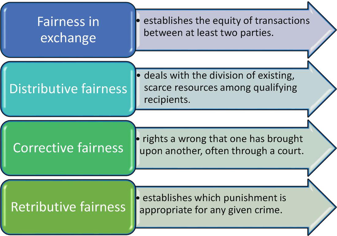 The Four Values Framework: Fairness, Respect, Care and Honesty |  SpringerLink