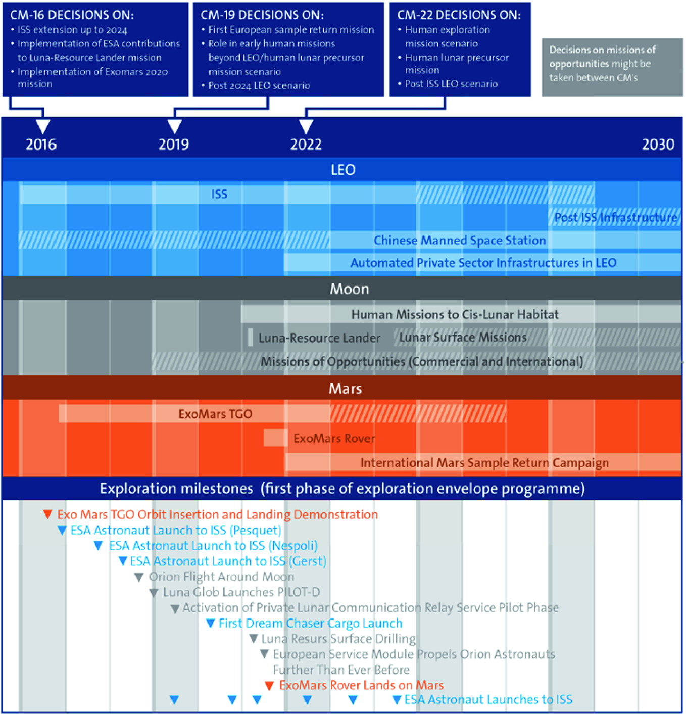 Global Space Exploration Landscape: Strategies and