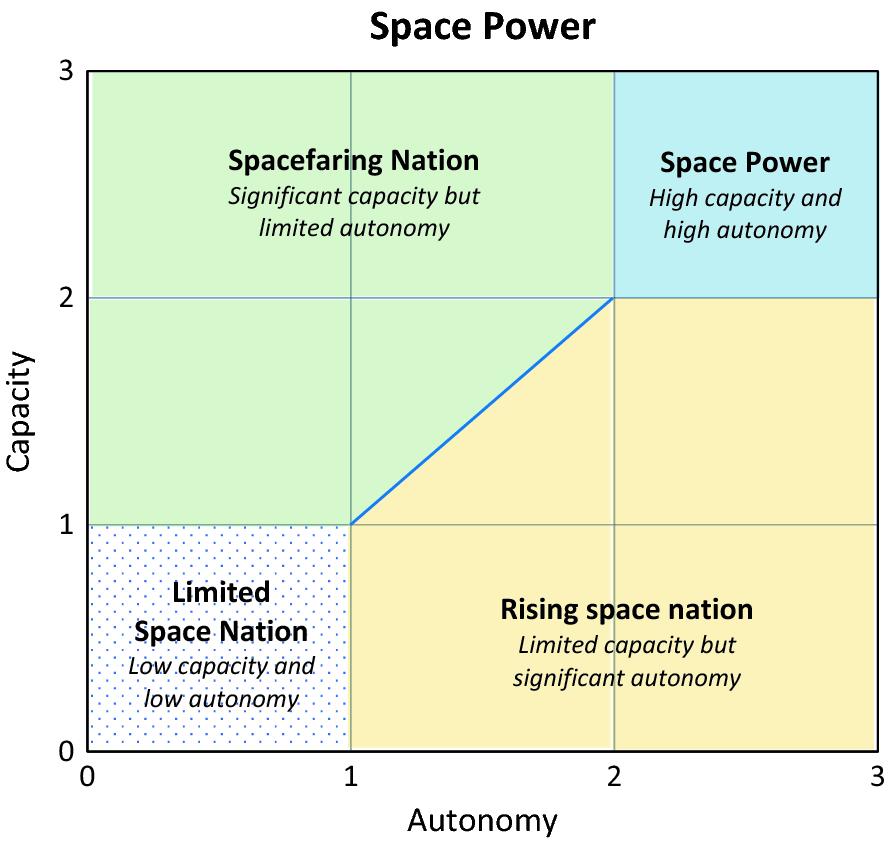 Analysing Space Power: A New Conceptual Framework | SpringerLink