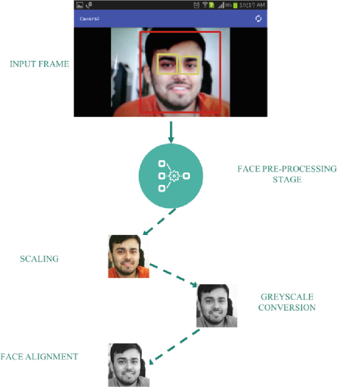 An Adaptive and Viable Face Identification for Android Mobile