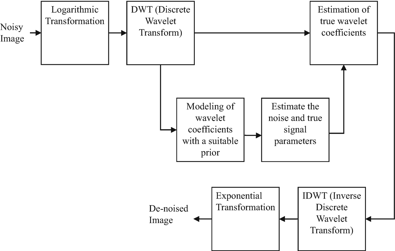 Image Processing Based Automated Glaucoma Detection Techniques and