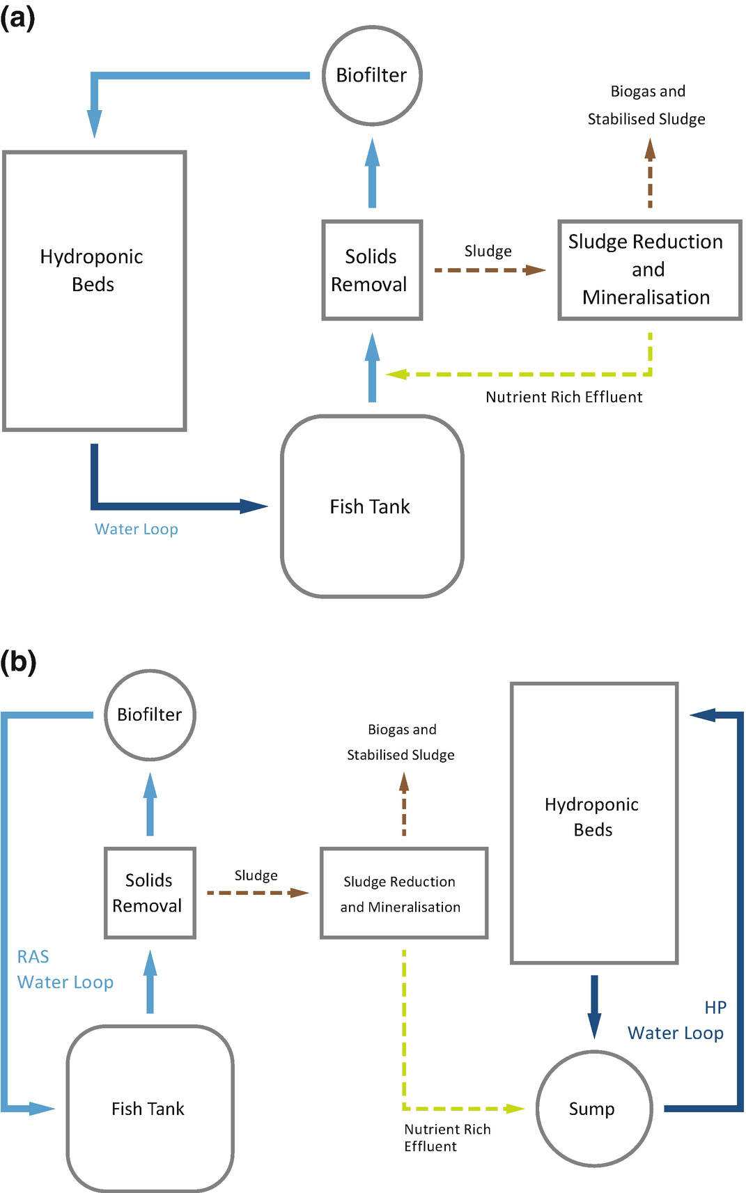 Aerobic and Anaerobic Treatments for Aquaponic Sludge Reduction and