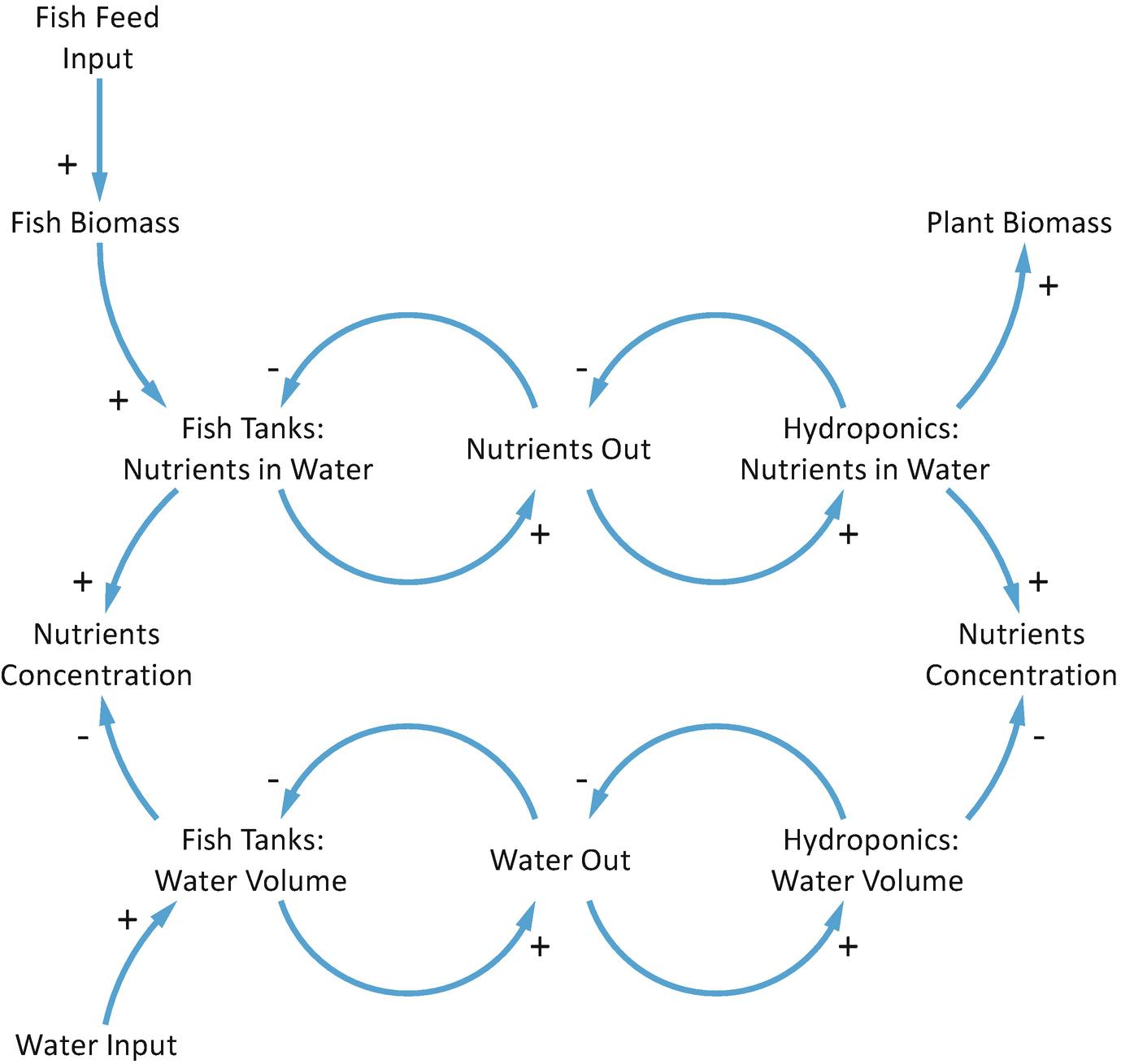 Aquaponics Systems Modelling | SpringerLink