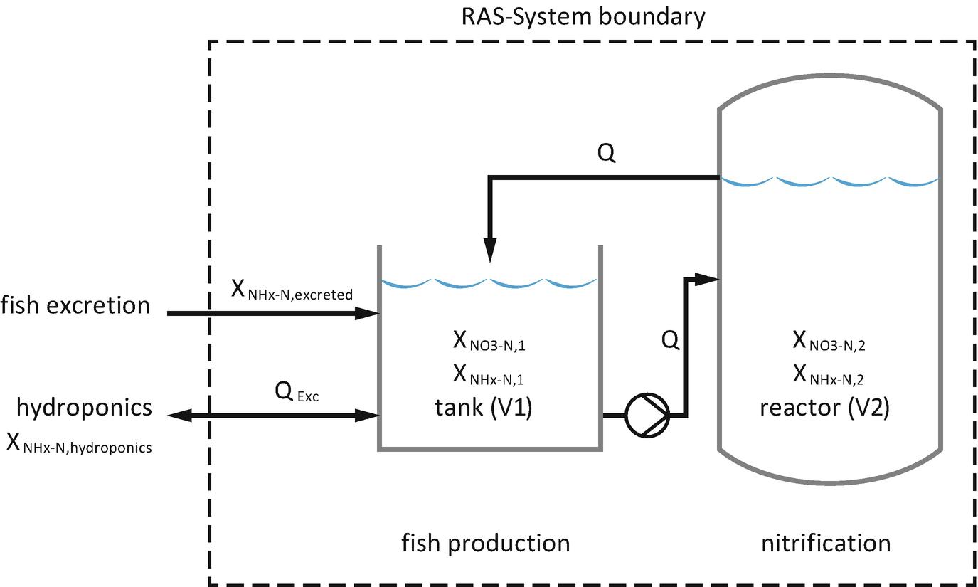 Aquaponics Systems Modelling   SpringerLink