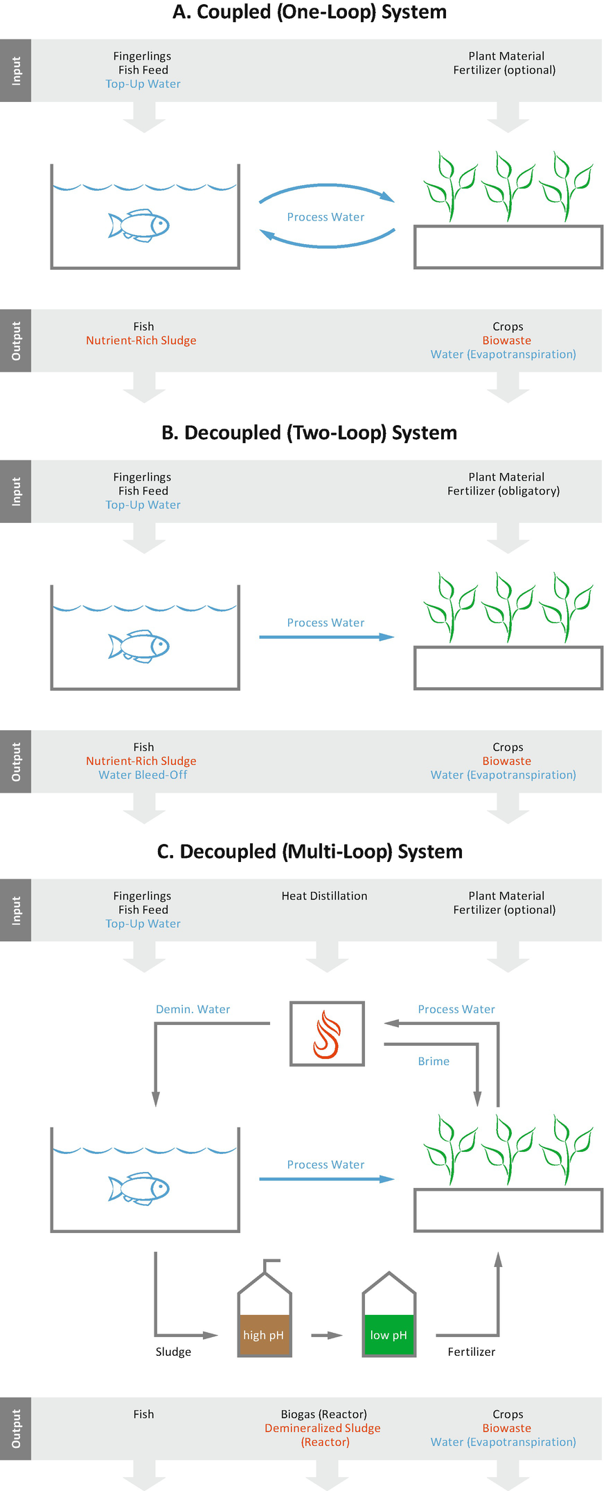 Decoupled Aquaponics Systems | SpringerLink