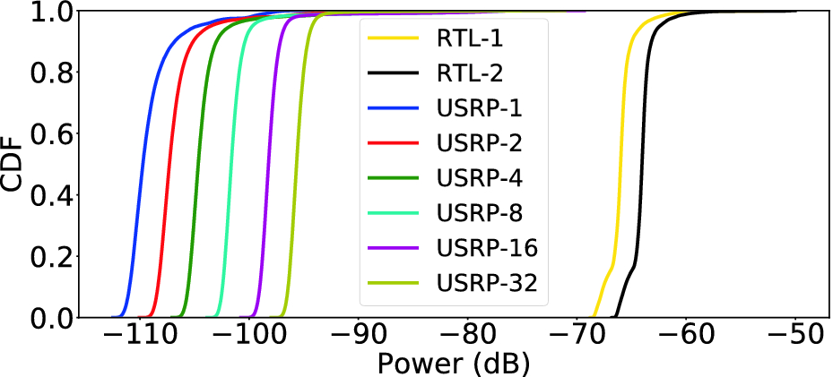 Spectrum Protection from Micro-transmissions Using