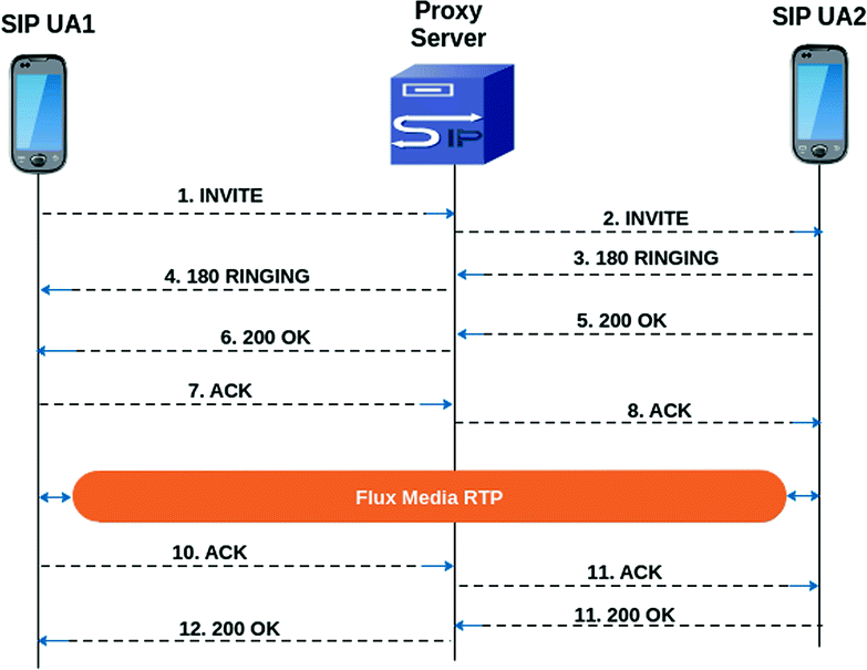Contribution to Improving the Presence Base of VoIP Servers