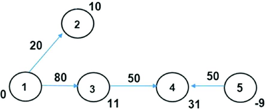 A Model for Medical Staff Idleness Minimization   SpringerLink