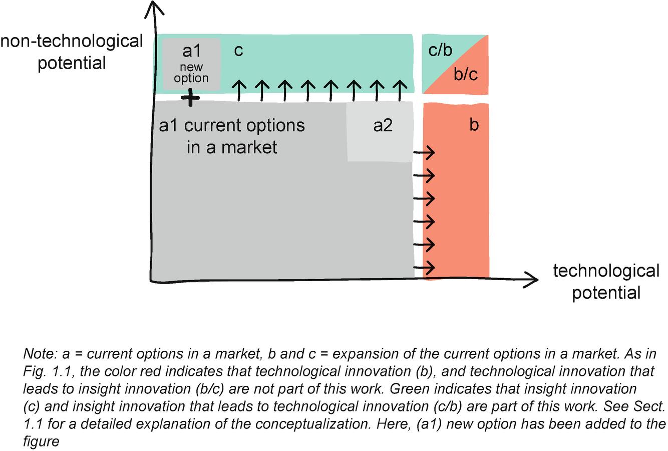 Conceptual and Empirical Exploration | SpringerLink