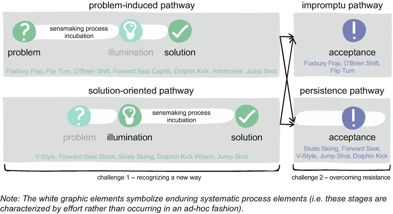Toward a Rule-Breaking Managerial Framework | SpringerLink
