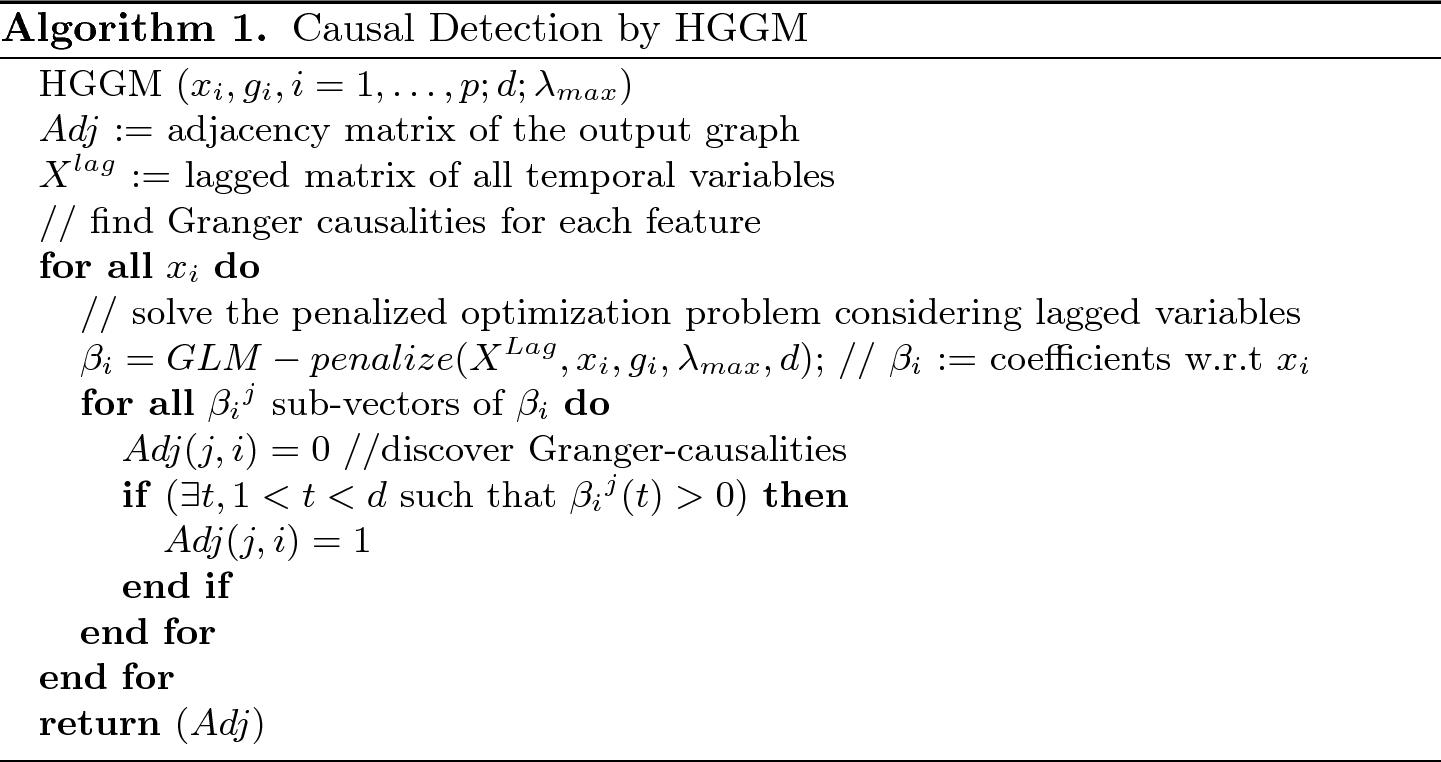 Granger Causality for Heterogeneous Processes | SpringerLink