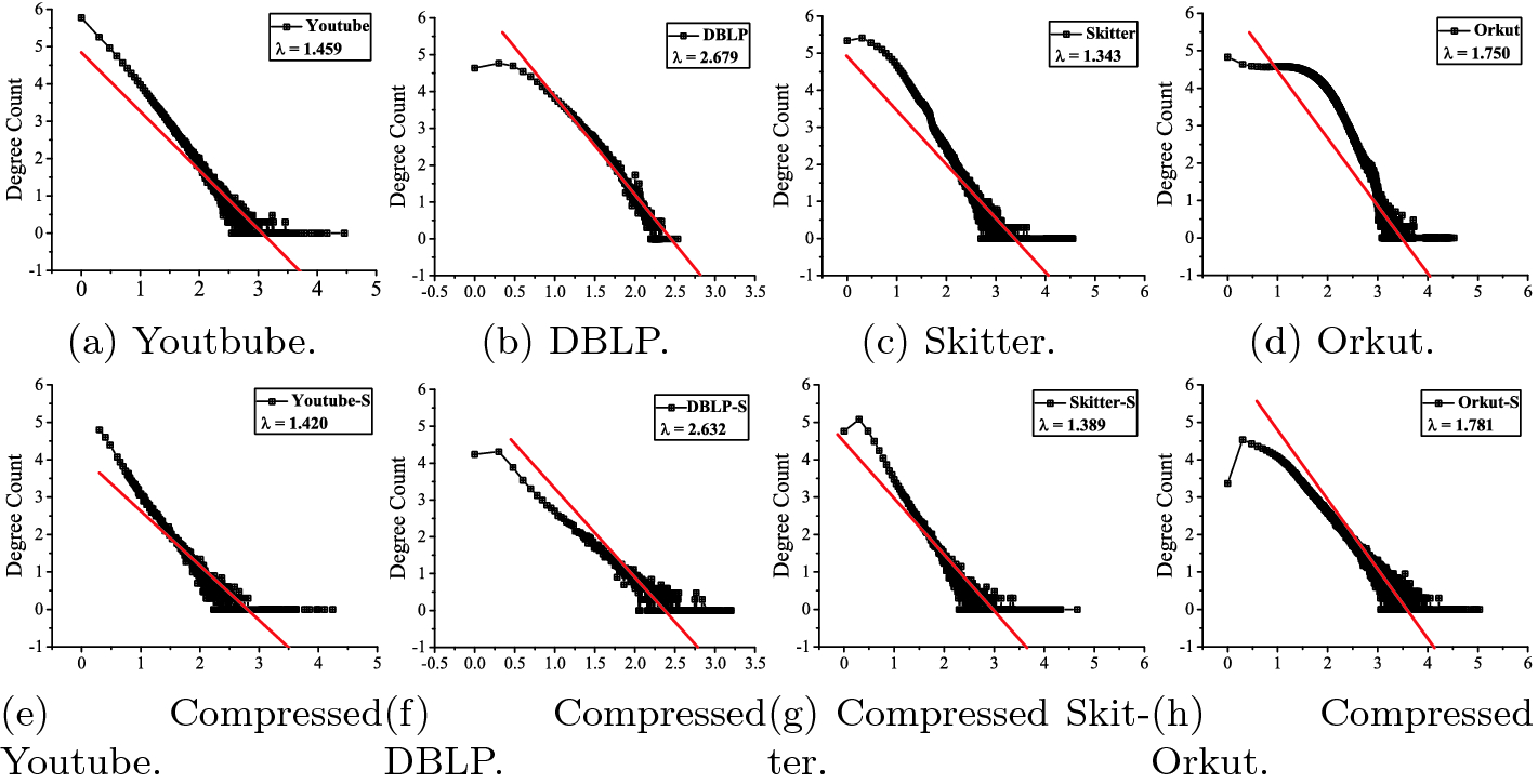 Graph Compression with Stars   SpringerLink