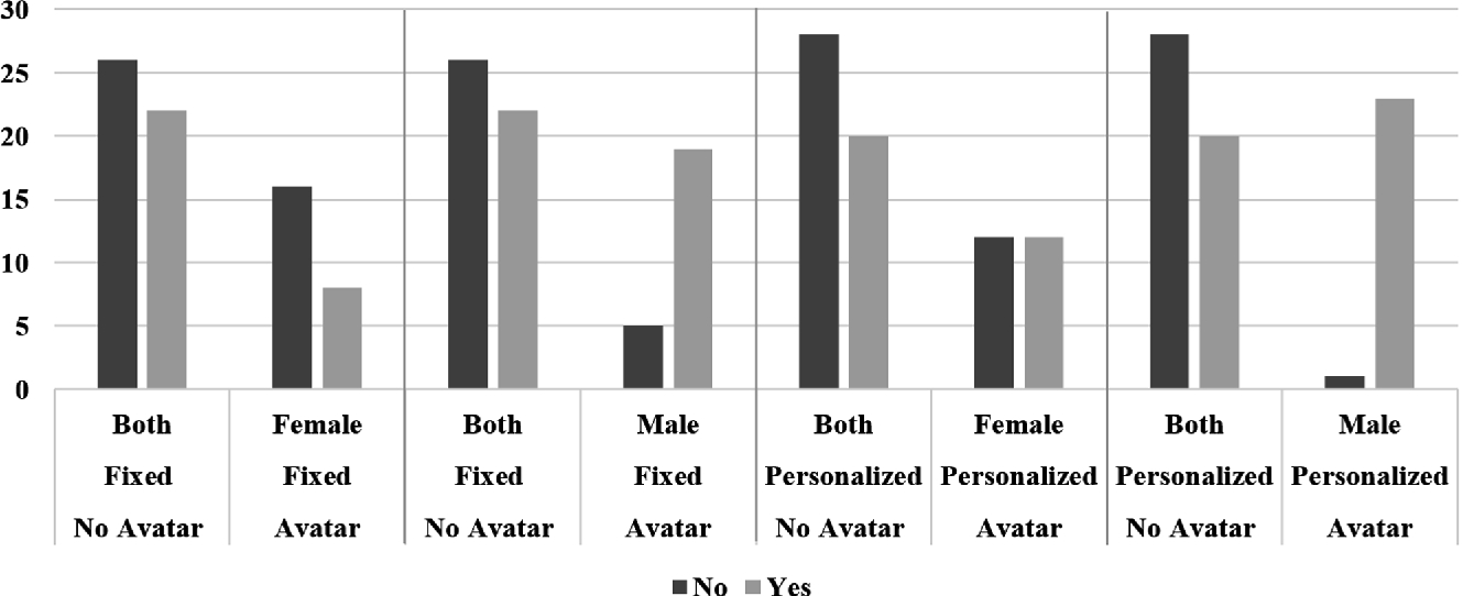 The Impact of Gender, Avatar and Height in Distance