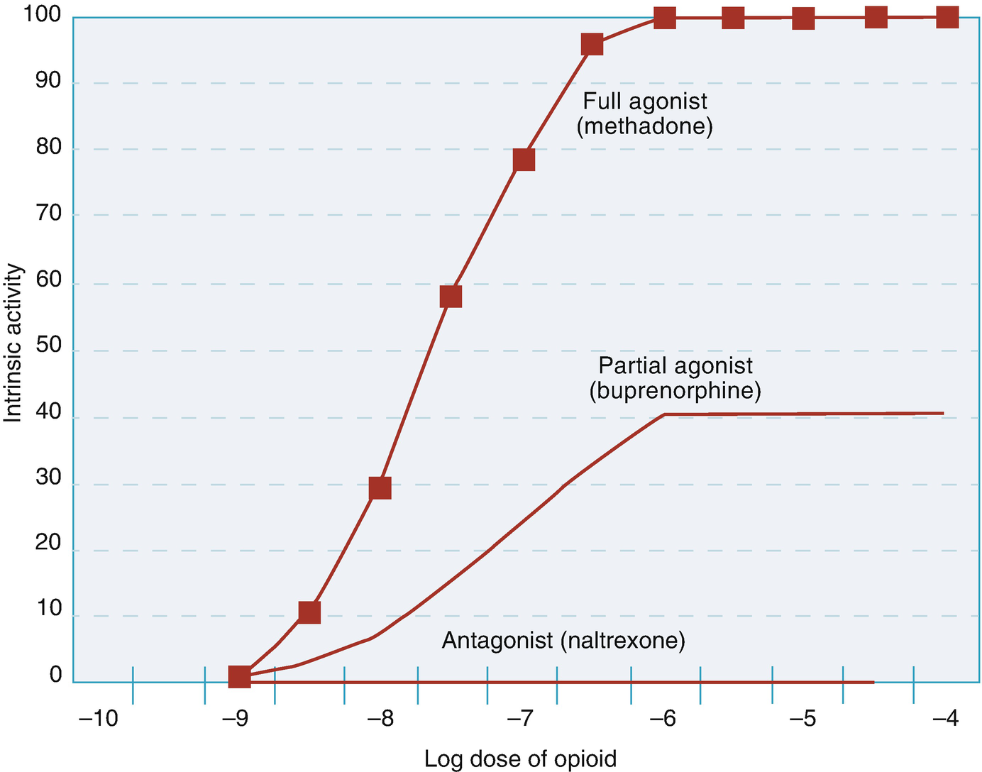 Medication for the Treatment of Opioid Use Disorder | SpringerLink
