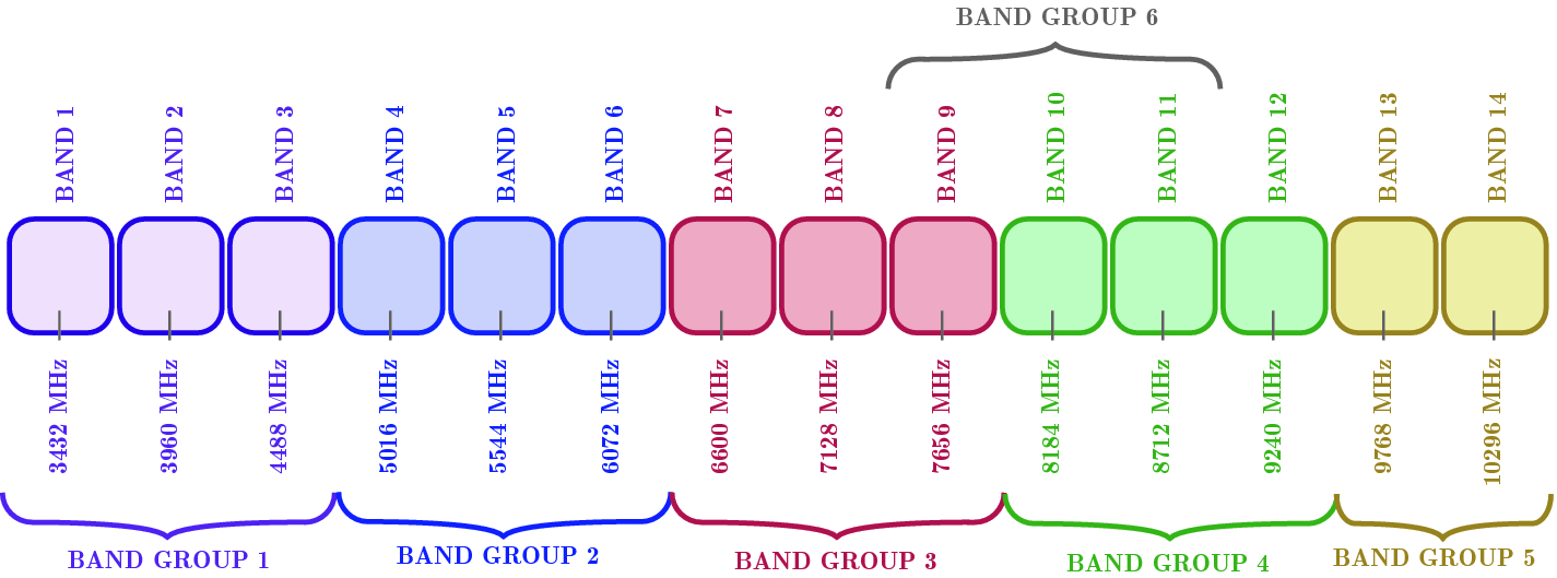 Ultra Wide Band Body Area Networks: Design and Integration with