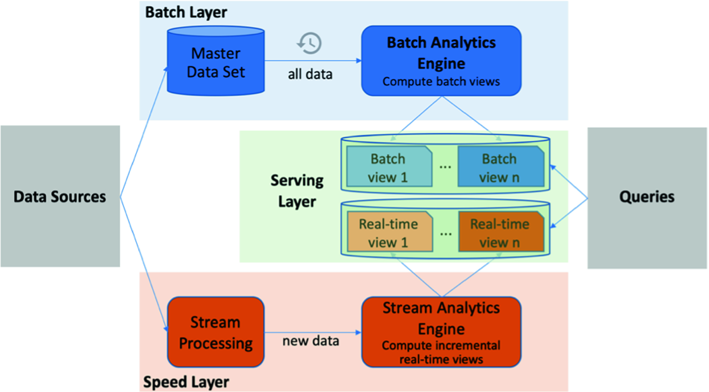 Big Data Processing, Analysis and Applications in Mobile Cellular