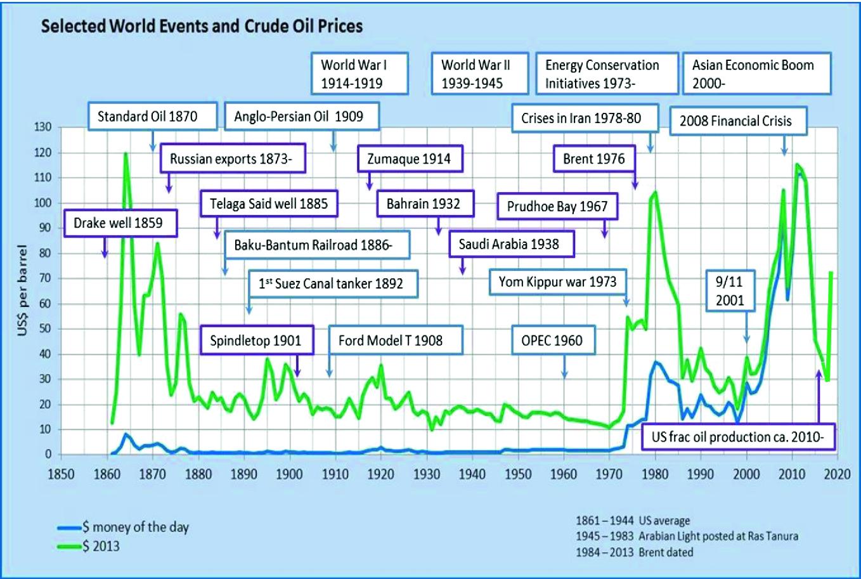 Petroleum Processing and Refineries   SpringerLink