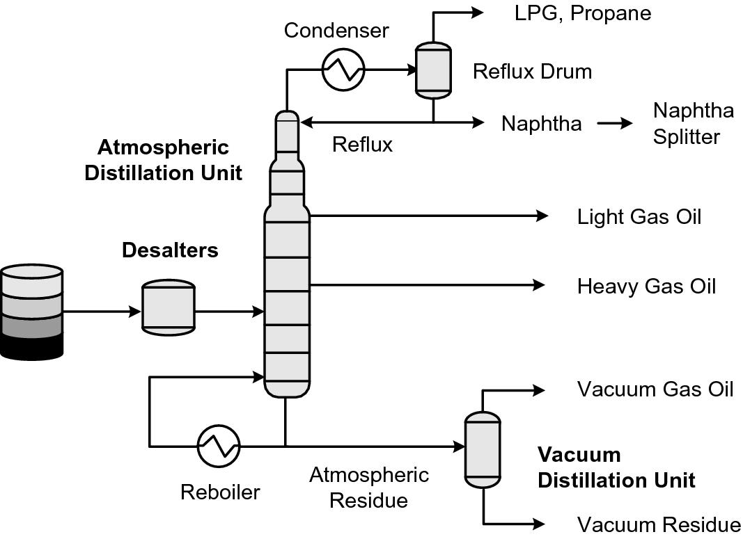 Crude Storage, Blending, Desalting, Distillation and Treating
