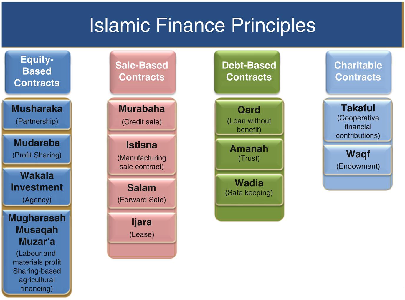 Introduction: The Basics of Islamic Economics and Finance   SpringerLink