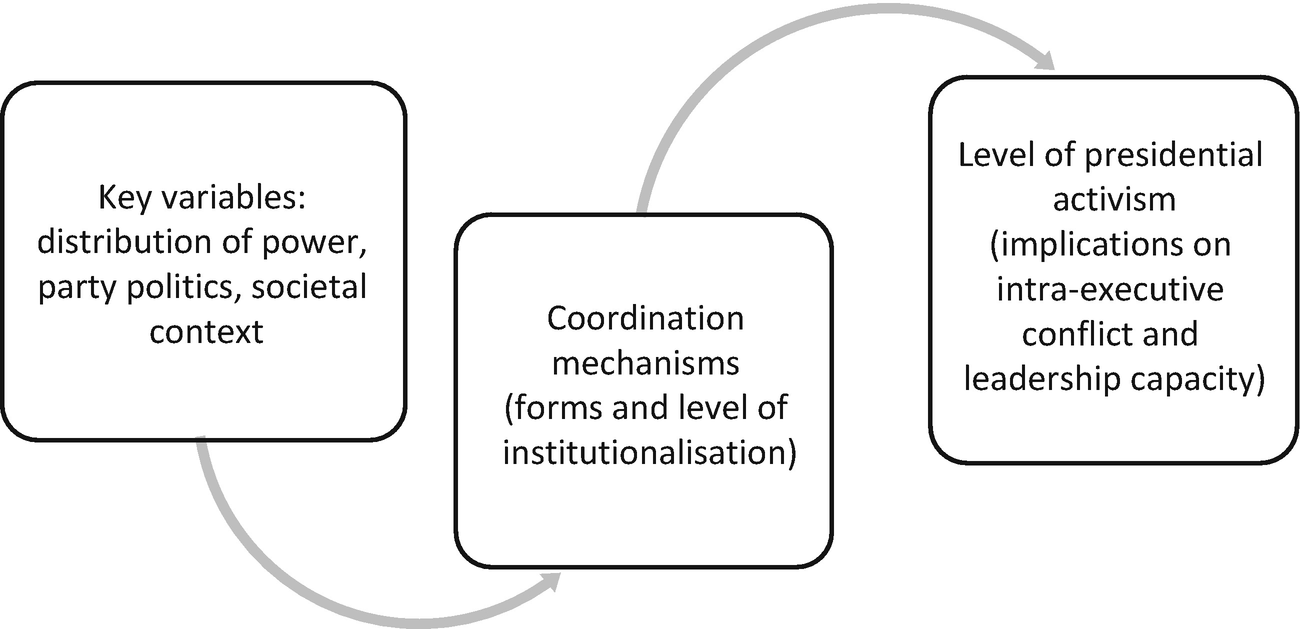 Institutions, Coordination, and Leadership | SpringerLink