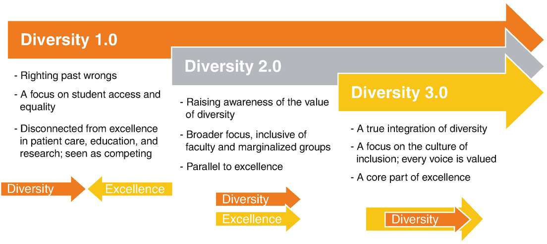 Wellness for All: Diversity, Challenges, and Opportunities