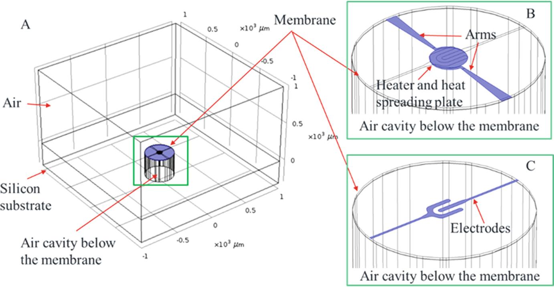 Electro-Thermal-Mechanical Modeling of Gas Sensor Hotplates