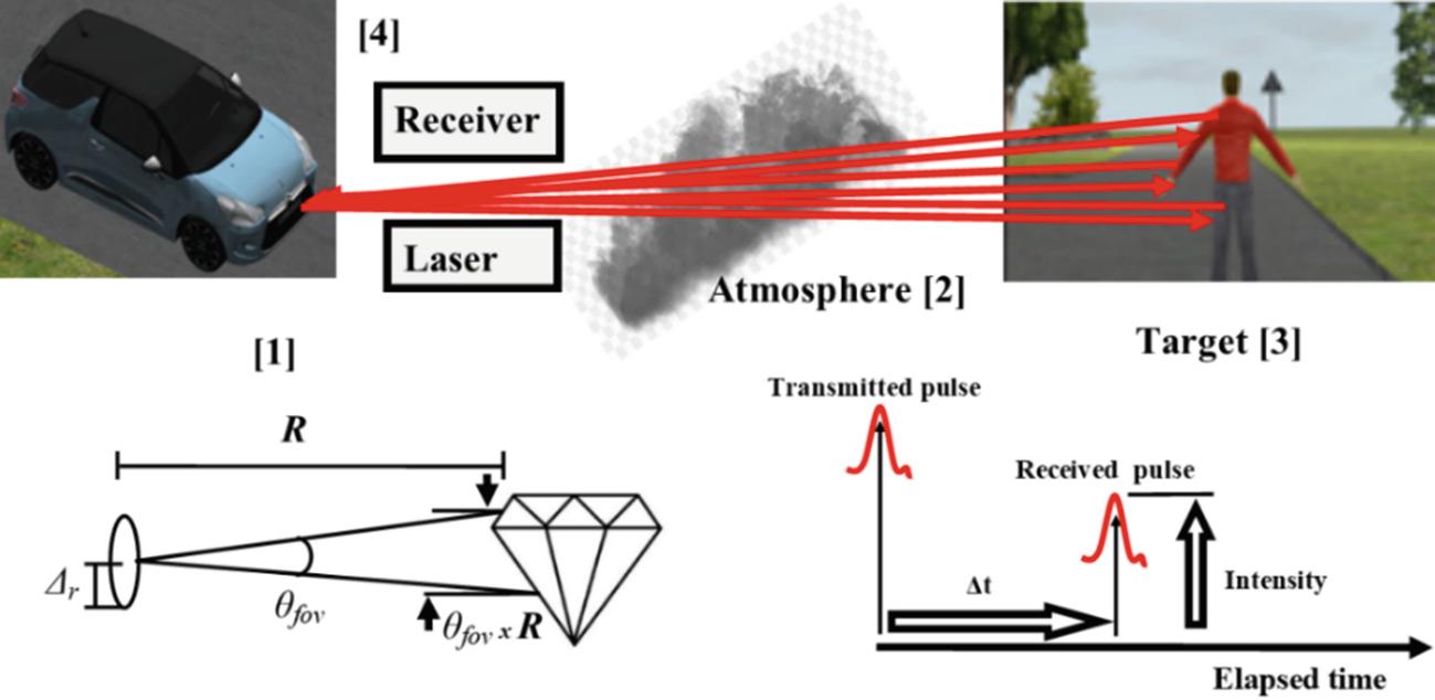 Computational Intelligence for Simulating a LiDAR Sensor | SpringerLink