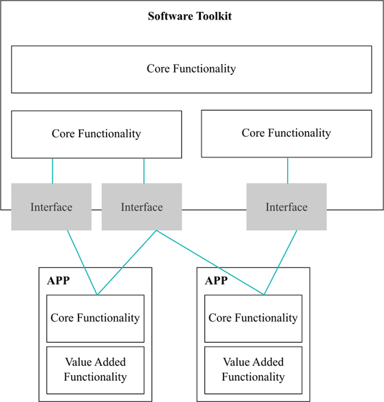 A Software Toolkit for Complex Sensor Systems in Fog