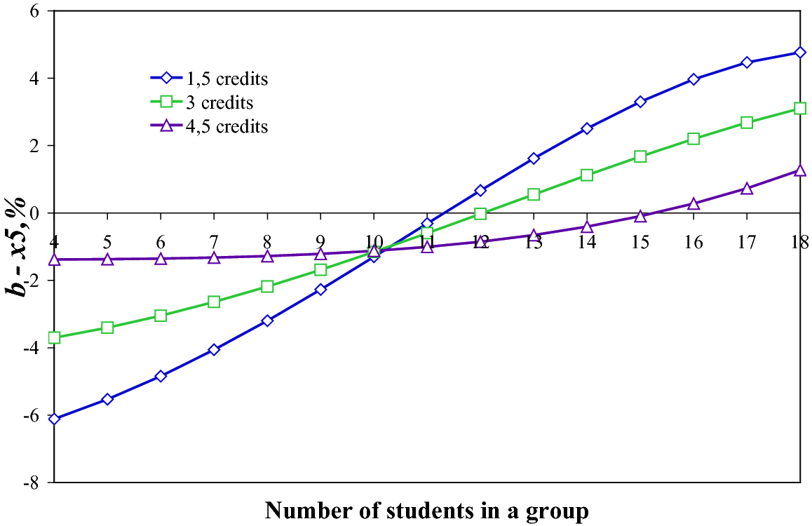 Modeling of a Cooperative Distance Learning Environment: The