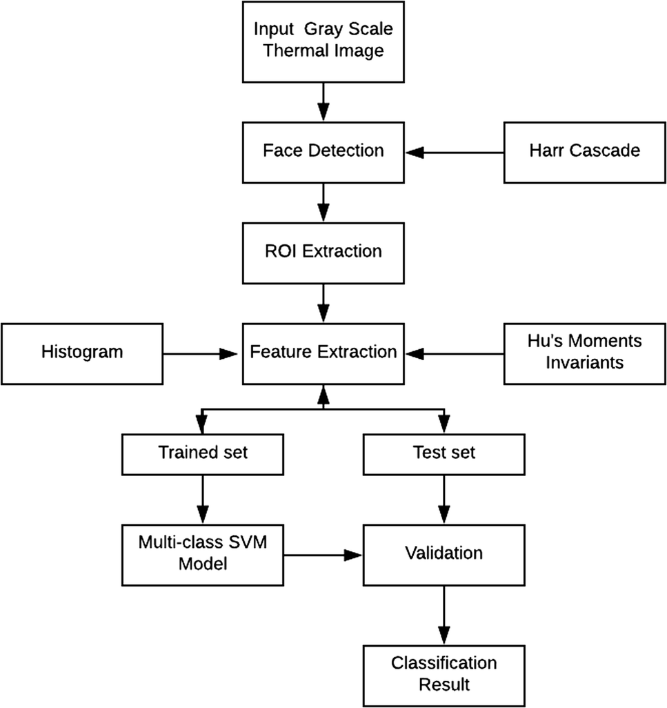 A Thermal Imaging Based Classification of Affective States